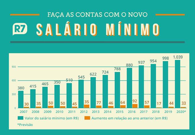 Salário mínimo é de R$ 1.039 a partir de hoje