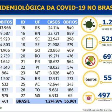Covid-19: Brasil tem 2º dia com maior registro de novos casos