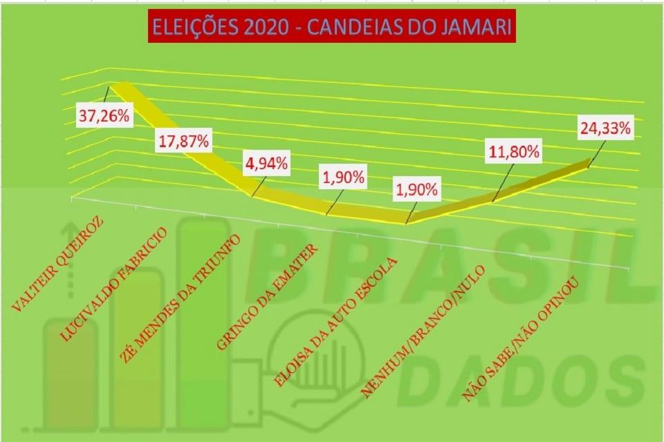 Valteir Queiroz lidera com folga corrida sucessória para prefeito de Candeias do Jamari