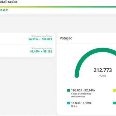 ELEIÇÕES 2020 – Hildon Chaves é reeleito prefeito de Porto Velho